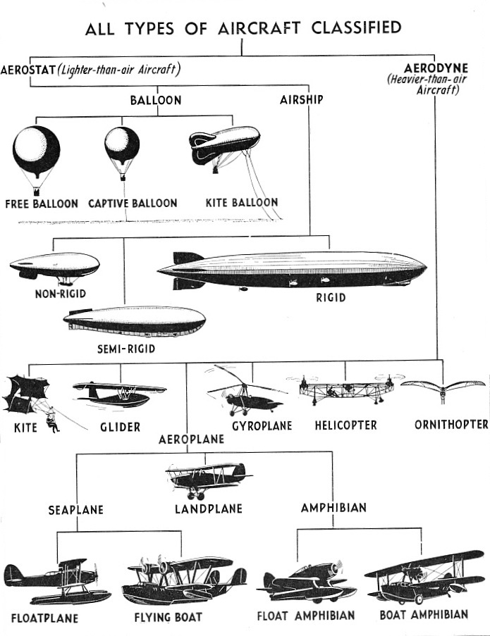 All Types of Aircraft Classified