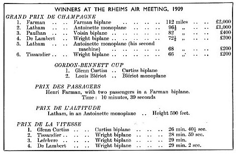 Winners at the Rheims Air Meeting 1909